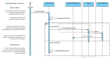 why we use sequence diagram what is the relationship between a use diagram and