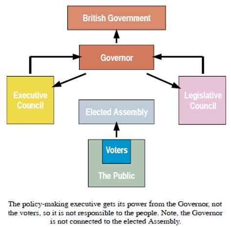 canadian government diagram the structure of the canadian federal government