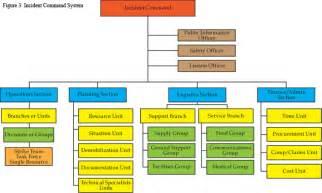 6 best images of ics chain of command chart ics incident