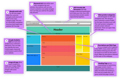 web page sections does web design layout affect seo novage
