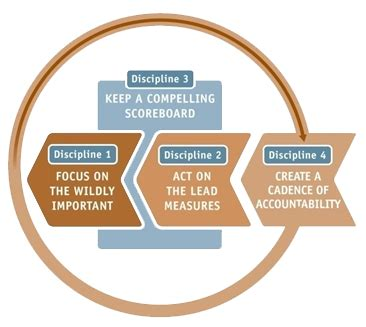 4 disciplines of execution scoreboard template shift education using technology to deepen understanding