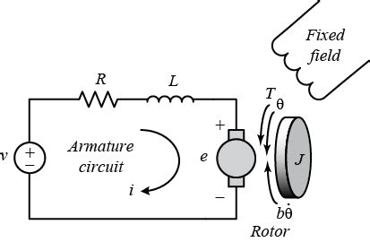 H L Mt60 Armature Rotor tutorials for matlab and simulink time response
