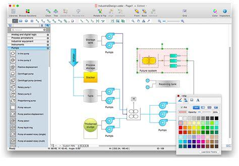 process flow diagram tool creating a process flow diagram conceptdraw helpdesk