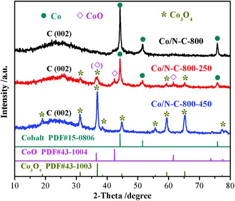 xrd pattern of cobalt cobalt nanoparticles embedded in n doped carbon as an