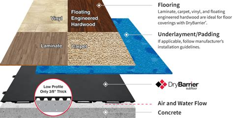 DryBarrier® Subfloor   True Protection & Comfort
