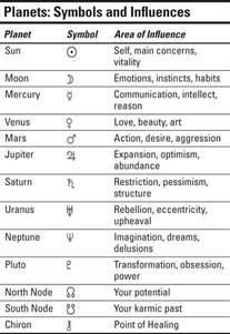 die besten 17 ideen zu astrologie auf pinterest
