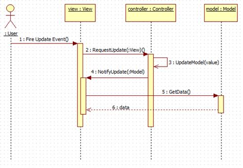 password pattern angularjs mvc patterns active and passive model and its
