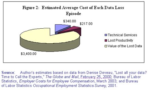 Cost Of Pepperdine Executive Mba by The Cost Of Lost Data Graziadio Business Review