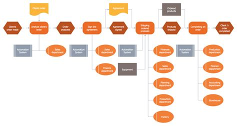 sequence of events flowchart list of synonyms and antonyms of the word epc diagram
