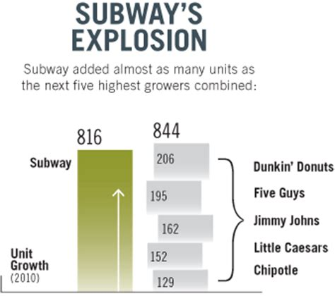 subway 2 99 sandwich specials