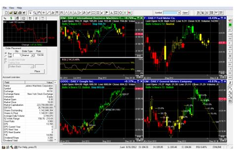 free charting software stocks charting software