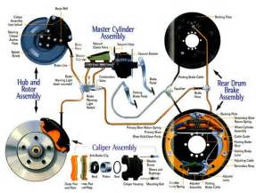 Brake Drive Systems Amdrive Blogtech Automotive Engineering Innovation