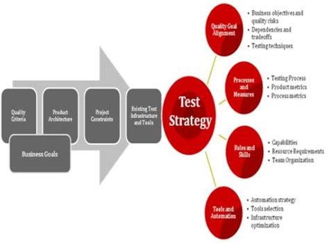 analysis  successful   test automation strategy