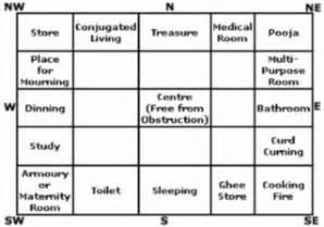 vasthu for home tips on vastu for homes alternate healingalternate healing