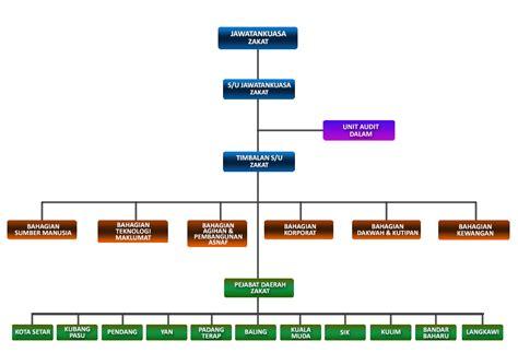 latar belakang desain dan struktur organisasi laporan akhir latihan industri bab 2 latar belakang