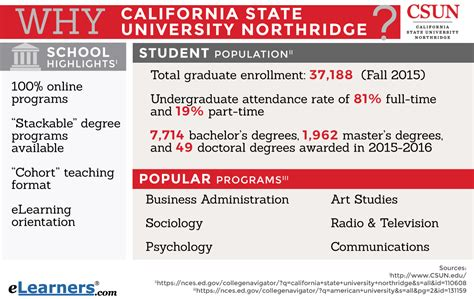 Mba Cal State Northridge by California State Images Diagram Writing Sle