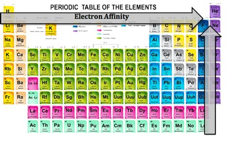 6 5 periodic variations in element properties chemistry libretexts