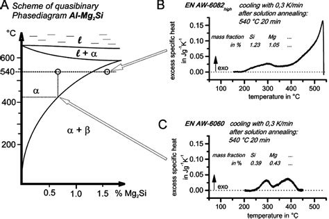 mg si phase diagram schematic quasi binary phase diagram of al mg 2 si a 1