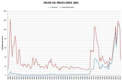 price  oil wikipedia