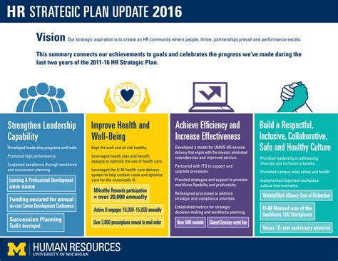 human resources business plan template uhr strategic plan human resources of michigan