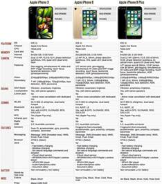 Compare: iPhone X vs. iPhone 8 Plus vs. iPhone 8