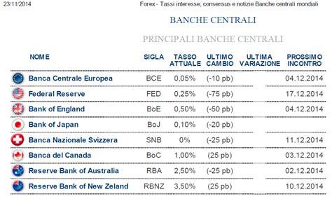 tassi banche centrali in cosa vale la pena investire oggi massimo baroni