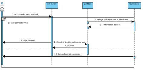 diagramme uml de séquence diagramme de s 233 quence pour l authentification avec