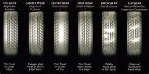 Michelin Truck Tire Wear Guide Wear Patterns How What S Missing Can Help Us See Data Better