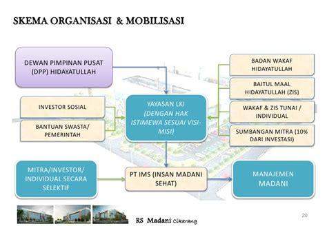 pendirian yayasan wakaf proposal pendirian rumah sakit