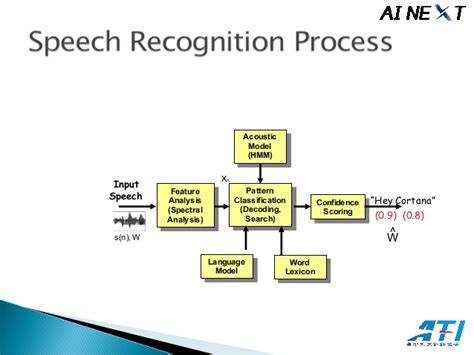 pattern recognition deep learning deep learning for speech recognition in cortana at ai next