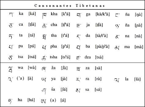alfabeto tibetano lettere opiniones de idioma tibetano