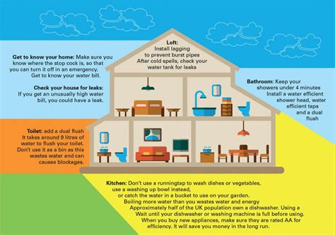 how to a at home save water waterwise