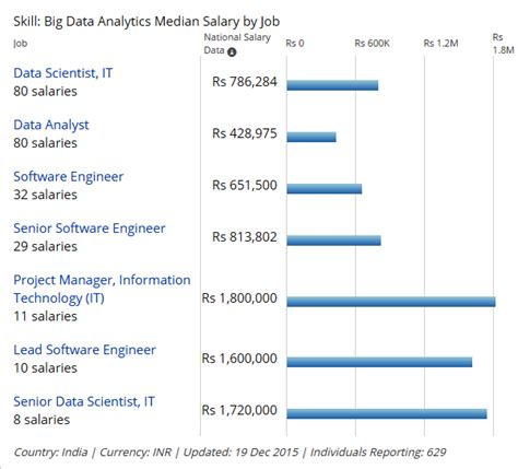 Mba In Big Data Analytics In India by Big Data Analytics Career Prospects In India Abroad And