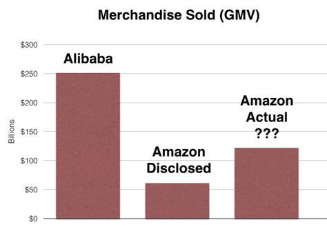 alibaba revenue model alibaba vs amazon an in depth comparison of two