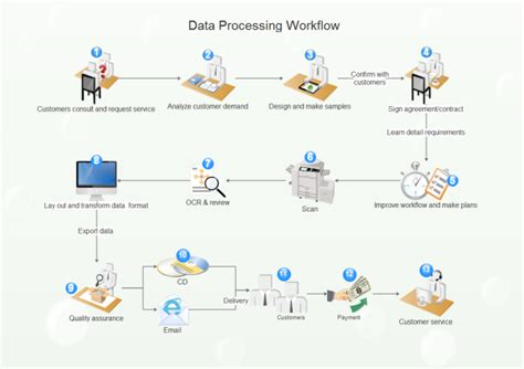 image workflow free work flow diagram exles