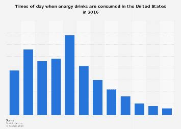 energy drink sales 2017 coffee consumers in the u s by time of day 2017