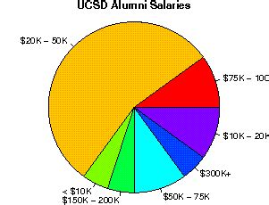 Ucsd Mba Tuition by The Of California San Diego Studentsreview