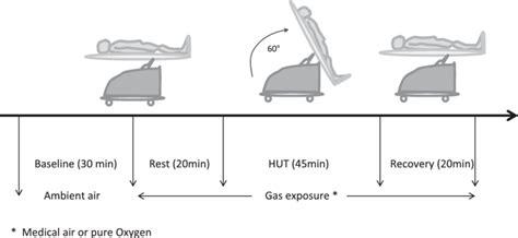 up tilt test study protocol for up tilt test hut
