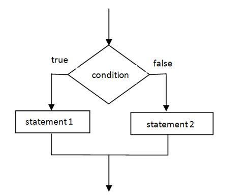 flowchart conditional conditional statements in c if else continue