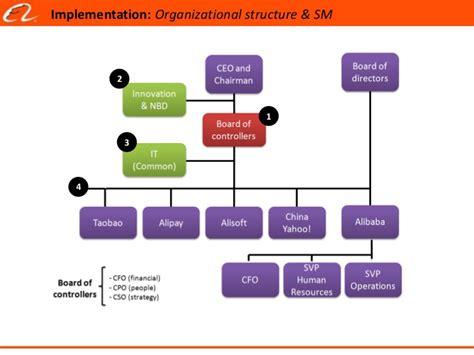 alibaba management structure alibaba analysis gianpaolo arturo