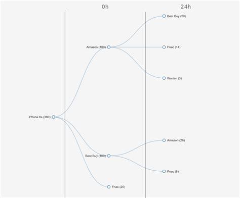 tree layout d3 js javascript collapsible tree graph d3 js html css