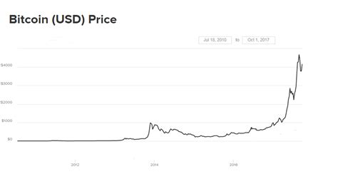 amazon accept bitcoin virtual mining bitcoin news 187 would amazon accepting