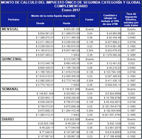 tabla impuesto unico febrero 2016 chile impuesto global complementario 2018 tabla c 225 lculo y