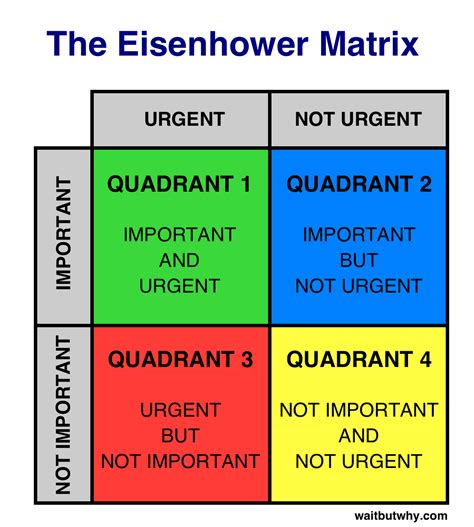 think long term not just for now first apartment the procrastination matrix wait but why