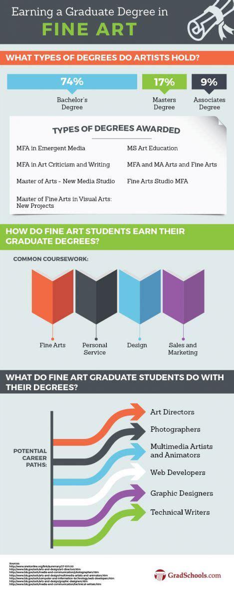 graphic design certificate houston masters of fine arts mfa degrees 2018