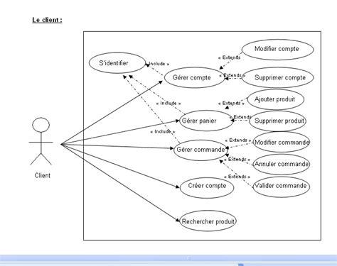 diagramme use d un site e commerce diagramme use d un site ecommerce