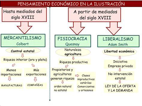 la poca del liberalismo blog de historia del mundo contempor 193 neo econom 205 a s xviii esquema mercantilismo fisiocracia