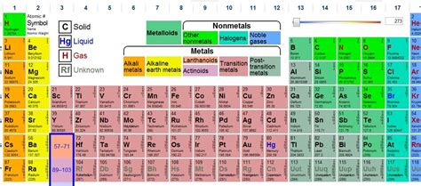 Detailed Periodic Table by The Promethean Teachers Interactive Periodic Table Of