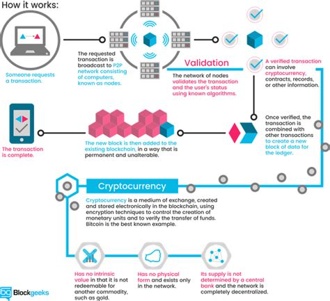 bitcoin how it works is it possible to understand how a blockchain works
