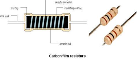 carbon resistors definition resistors questions papers projects for eee ece it mechanical mba mca